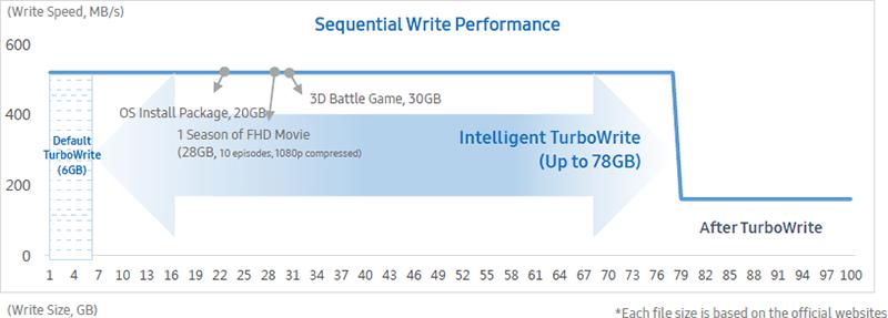 Test SSD: Samsung 860 QVO vs 860 EVO vs 860 PRO